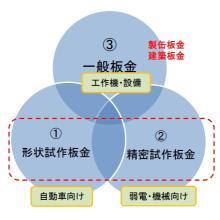 板金の工法別3分野 製品画像