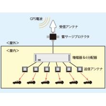 GPS電波再送信システムについて 製品画像