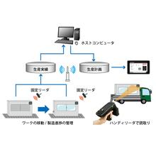 RFID活用イメージ 製品画像