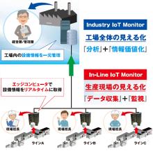 生産現場向け「IoTソリューション」※見える化~データ活用まで! 製品画像