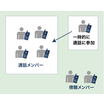 同時通話トランシーバー活用例:通話者グループに傍聴者が通話参加 製品画像