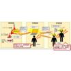 S.F.D.Dシステム 安全施設見える化システム 製品画像