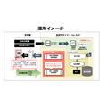 【医薬品業向】製造記録書・配付文書の発行回収管理システム 製品画像