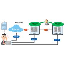 セキュリティ診断サービス 製品画像