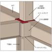 角形鋼管用 柱絞り通しダイアフラム工法 スマートダイアII工法 製品画像