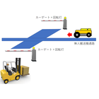 無人搬送機(AGV)の安全対策をカーゲート連動で解決!  製品画像