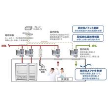 ヒュームフード向け給排気管理システム『i-Fume』 製品画像