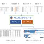 AI工程スケジューラ 製品画像