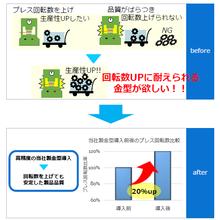 【課題解決事例】精密金型設計製作(高精度部品導入) 製品画像