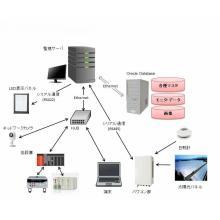【設備監視システム】構内の工場設備の稼働情報を管理を行う 製品画像