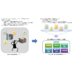 チケット型情報管理システムAiPOST 製品画像