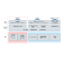 組織内PSIRT向け支援サービス 製品画像