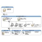 【開発事例】貴金属管理システム 製品画像