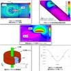 デモ版無料キャンペーン 非破壊検査の解析に適した電磁場解析ソフト 製品画像