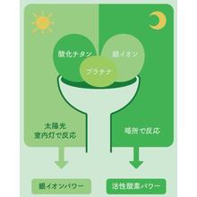 【ハイブリッド光触媒】キレース・プレミアムコーティング 製品画像