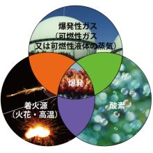 技術トピックス『防爆とは』 製品画像