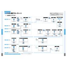 パッキン選定フローチャート(油圧・ロッドパッキン用) 製品画像