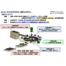 無振動式パーツフィーダ 『トレフィーダ コンセプトモデル』 製品画像