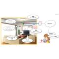 PLC装置の活用例『スマートホーム』 製品画像