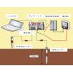 測定サービス 土壌固有熱抵抗測定 製品画像