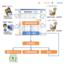 クラウド型 店舗連絡システム『HotConnect』 製品画像