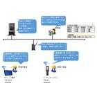 【課題解決事例】作業情報電子化(タブレット、ハンディ) 製品画像