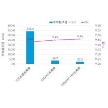 高機能リフォーム水KN3 製品画像