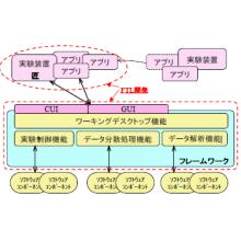 ソフトウェア開発 J-PARCフレームワーク開発 製品画像