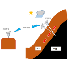 ※新製品【土砂災害、大雨対策製品】傾斜計測装置『地すべり用心棒』 製品画像