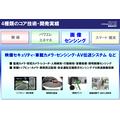 PSNRDコア技術紹介【Part3】 画像センシング 製品画像