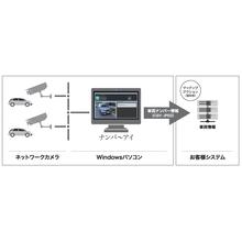 車両ナンバー自動認識ソフトウェア『ナンバ~アイ』 製品画像