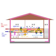SATERA空調システム 製品画像