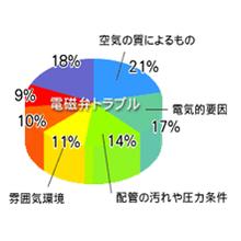 『エアトラブル改善 得々キャンペーン実施中』7/1~8/31迄 製品画像