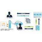 EV充電器用 認証・課金システム『エコQ電』 製品画像