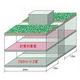 軽量緑化工法『スーパーソイレン工法』 製品画像