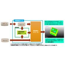 3DCAD開発時の検査用|3Dデータを用いた『突起検出ツール』 製品画像