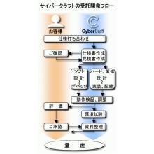 【開発事例】計測器関連 流速・流量計 製品画像
