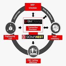 【生産管理システム】SimTrans 製品画像