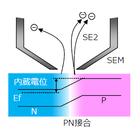 LV-SEMとEBIC法によるSiC MOSFETの拡散層の観察 製品画像