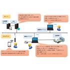 【課題解決事例】生産管理システム 製品画像