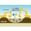 土壌・地下水汚染対策の浄化工法 製品画像