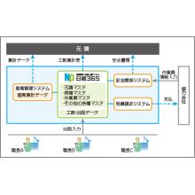 『建設業向け日報・出面システム「日報365」導入事例』第二弾 製品画像
