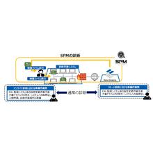 脆弱性診断・管理サービス『SPM』 製品画像
