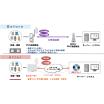 PHS/ISDNマイグレーションサービス 製品画像