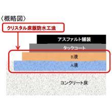 【クリスタル床版防水工法】無機ハイブリッド型 製品画像
