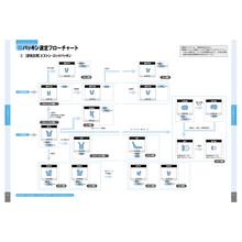 パッキン選定フローチャート(空気圧 ピストンロッドパッキン用) 製品画像