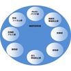 機能性袋(防湿・耐熱・帯電防止等)の総合カタログです。 製品画像