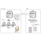 【開発事例】フィルム工場制御システム 製品画像