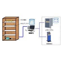 RFIDスマートシェルフ(RFIDソリューション) 製品画像