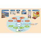 クラウドサービス『iSignWeb(R)[アイサインウェブ]』 製品画像